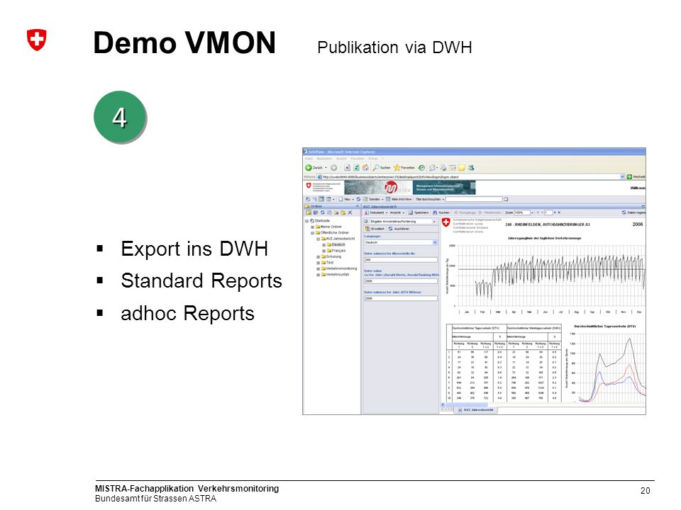 Demo VMON Publikation via DWH