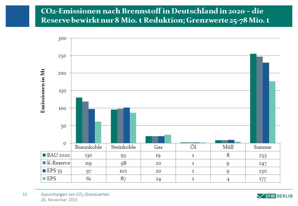 Der Klimabeitrag erhöht die Profitabilität der Energiewirtschaft insgesamt (+450 Mio. € 2020); BK gewinnt und verliert (je nach Alter)