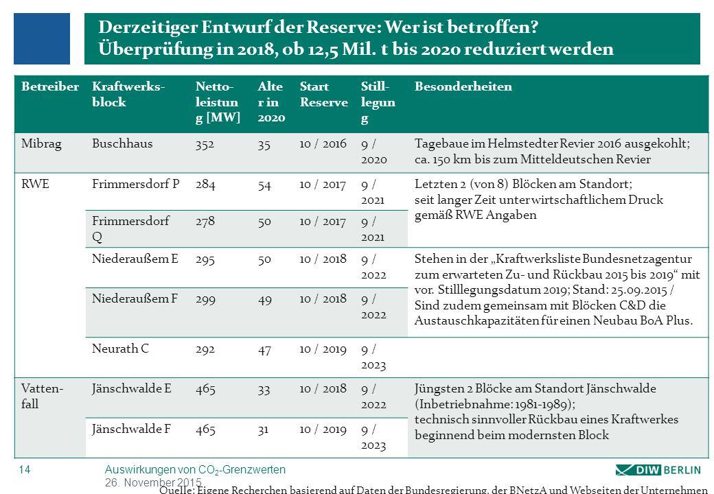 Prozentualer Anteil der Kohle- und EE-Stromerzeugung in Deutschland bis 2035 im Vergleich BAU und CO2-Grenzwertszenarien