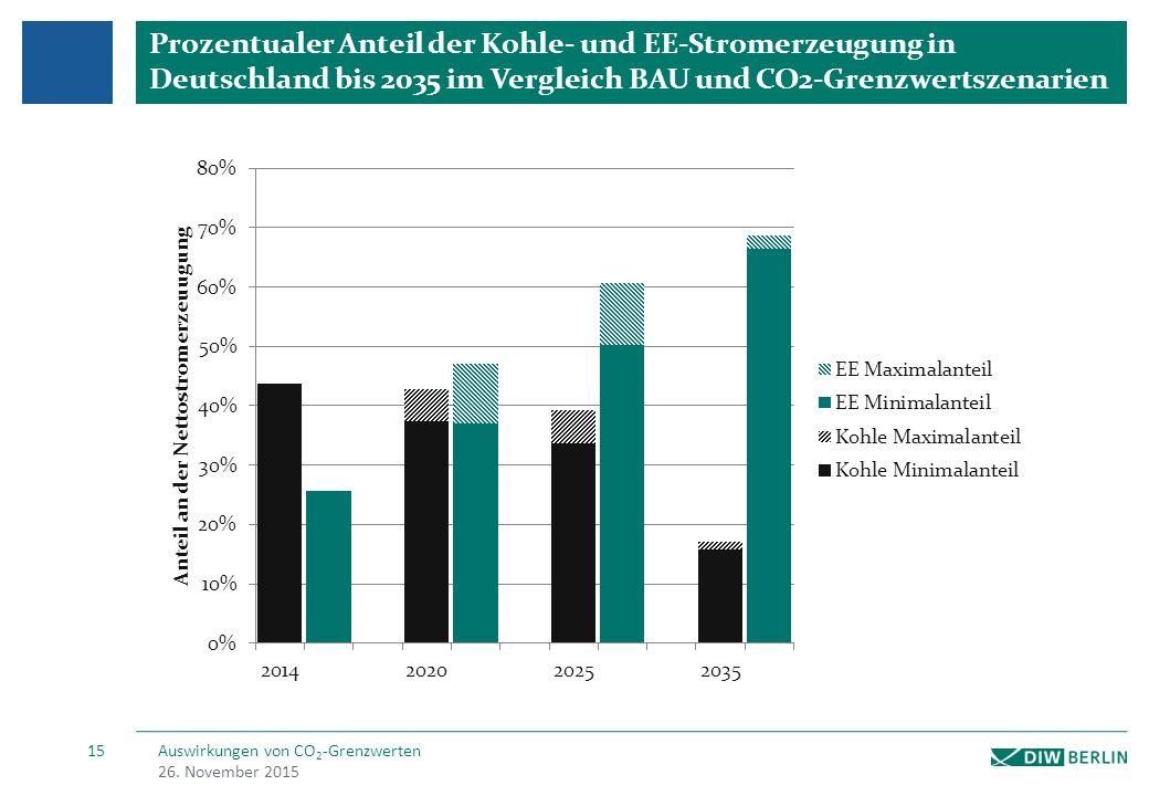 Strombedingte CO2 Emissionen bei einem Kohleausstieg in Deutschland im Jahr 2035 -> 85% CO2-Reduktion des Stromsektors