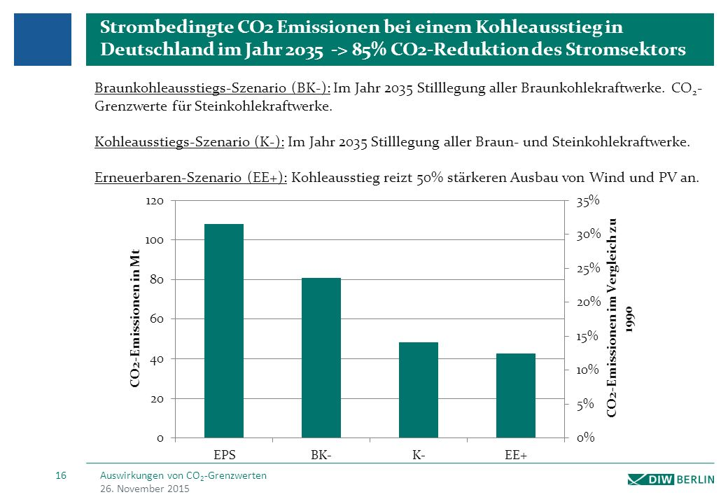 Ausführliche Ergebnisse bei einem Kohleausstieg in 2035