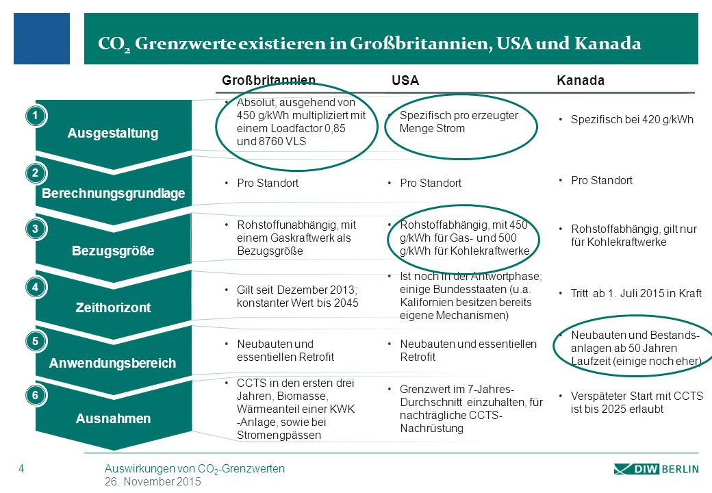 Verschiedene Formen der Ausgestaltung von CO2-Grenzwerten (engl