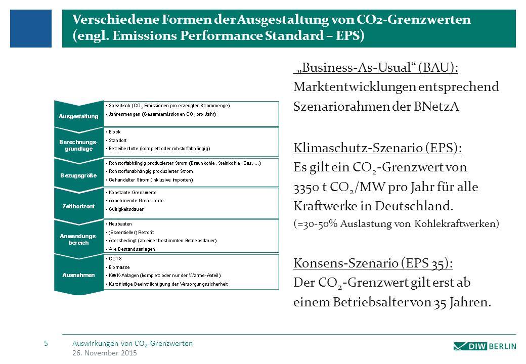 Die Klimaschutzziele werden ohne Einführung von CO2-Grenzwerten deutlich verfehlt