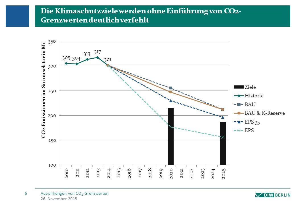 CO2 Grenzwerte erhöhen den Strompreis für Haushalte um lediglich 1% und ist damit kaum spürbar für den Endverbraucher