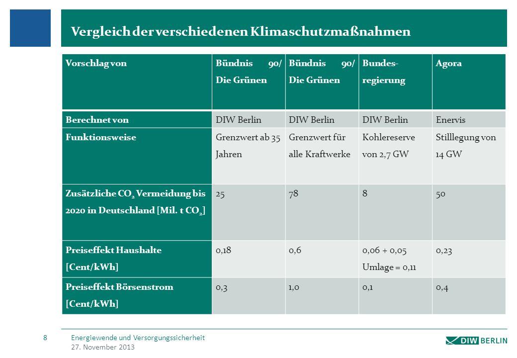 Die vom BMWi vorgeschlagene Reserve bewirkt nur -8 Mio. t CO2