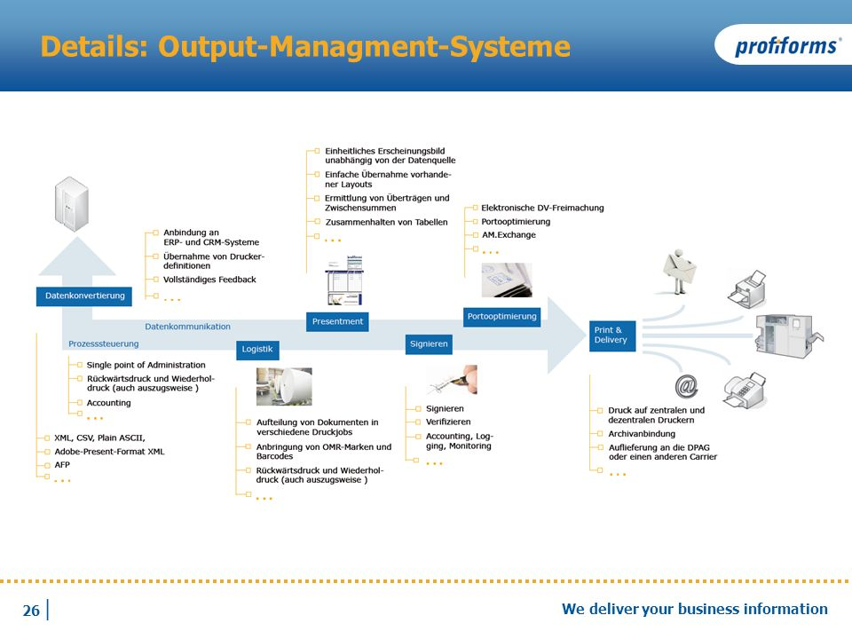 Details: Output-Managment-Systeme