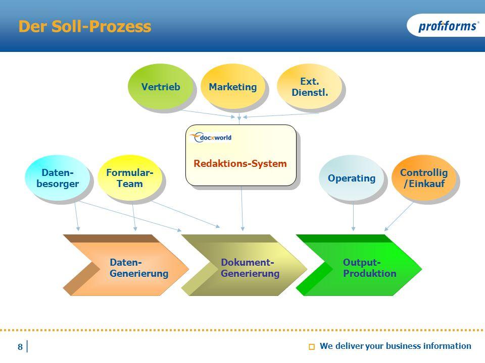 Der Soll-Prozess Marketing Vertrieb Ext. Dienstl. Redaktions-System
