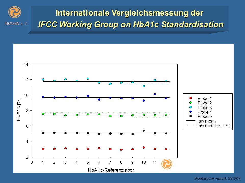 INSTAND e. V. Internationale Vergleichsmessung der IFCC Working Group on HbA1c Standardisation. HbA1c-Referenzlabor.