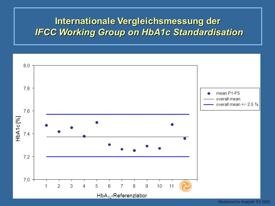 Internationale Vergleichsmessung der IFCC Working Group on HbA1c Standardisation