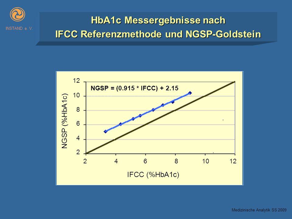 HbA1c Messergebnisse nach IFCC Referenzmethode und NGSP-Goldstein