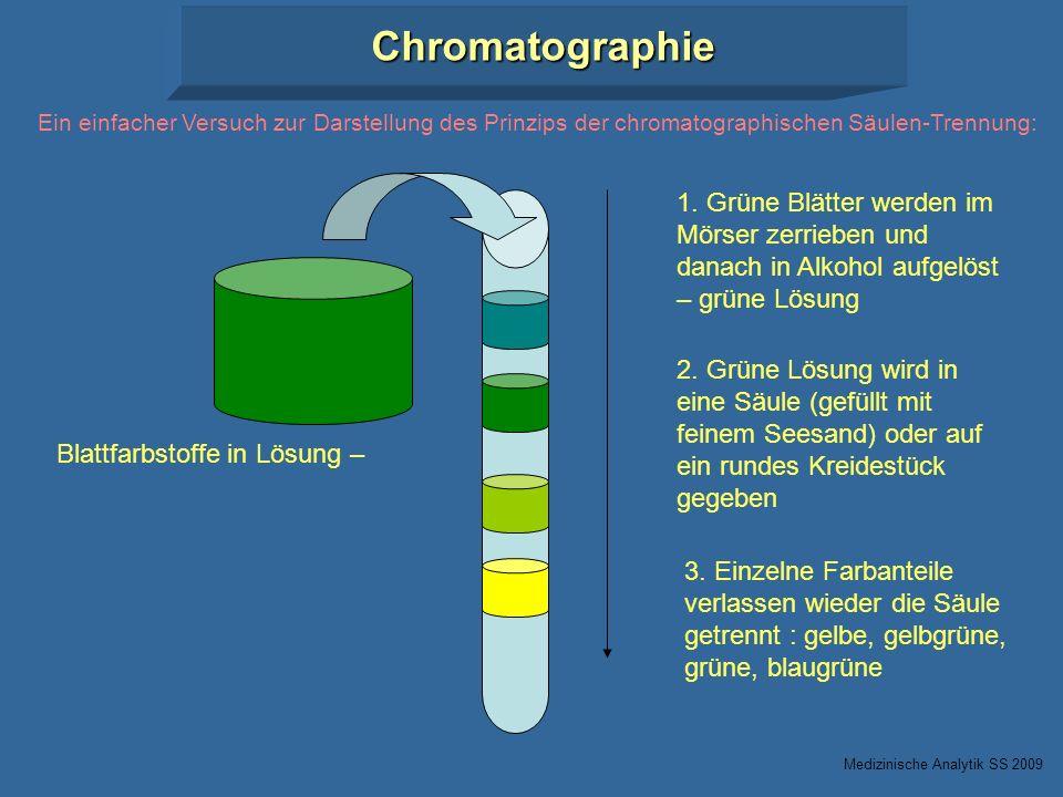Chromatographie Ein einfacher Versuch zur Darstellung des Prinzips der chromatographischen Säulen-Trennung: