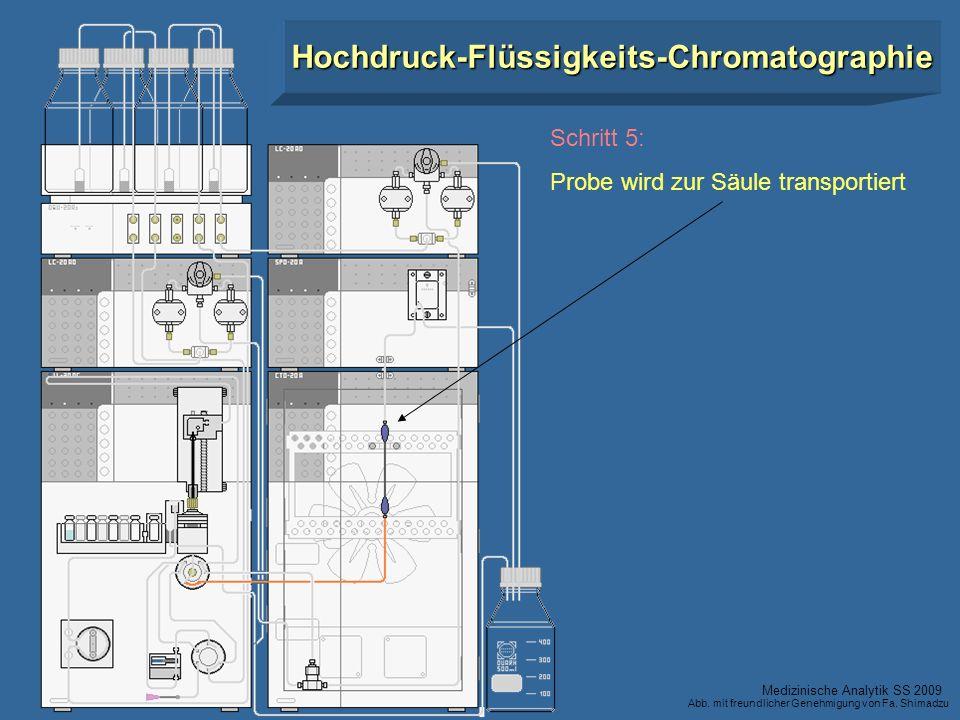 Hochdruck-Flüssigkeits-Chromatographie