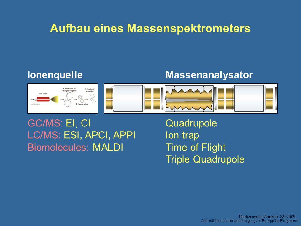 Aufbau eines Massenspektrometers
