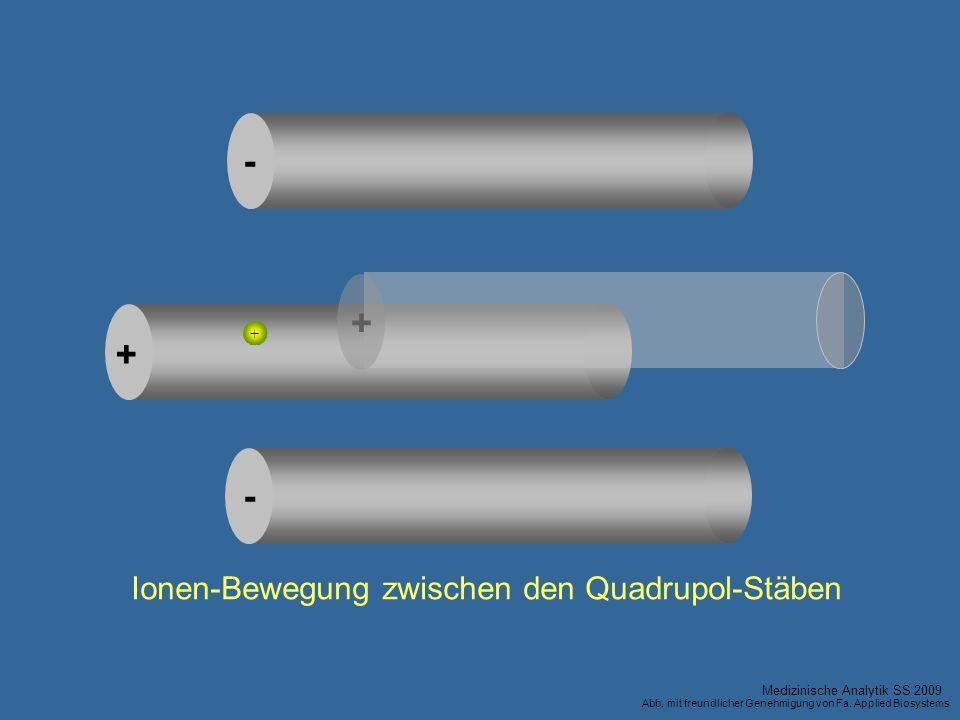 Ionen-Bewegung zwischen den Quadrupol-Stäben
