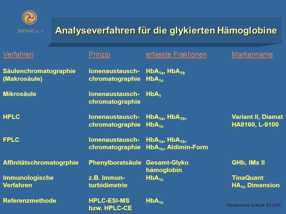 Analyseverfahren für die glykierten Hämoglobine