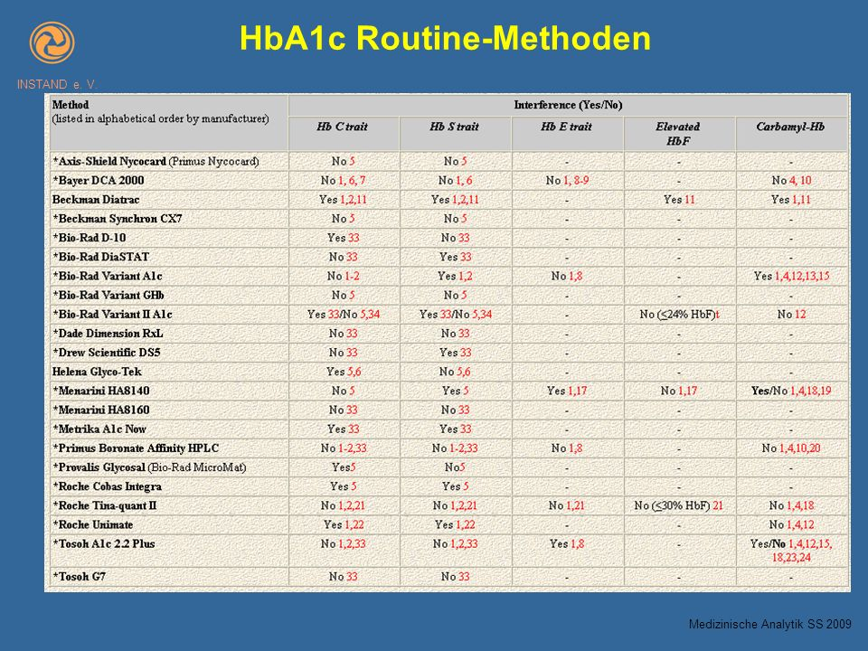 HbA1c Routine-Methoden