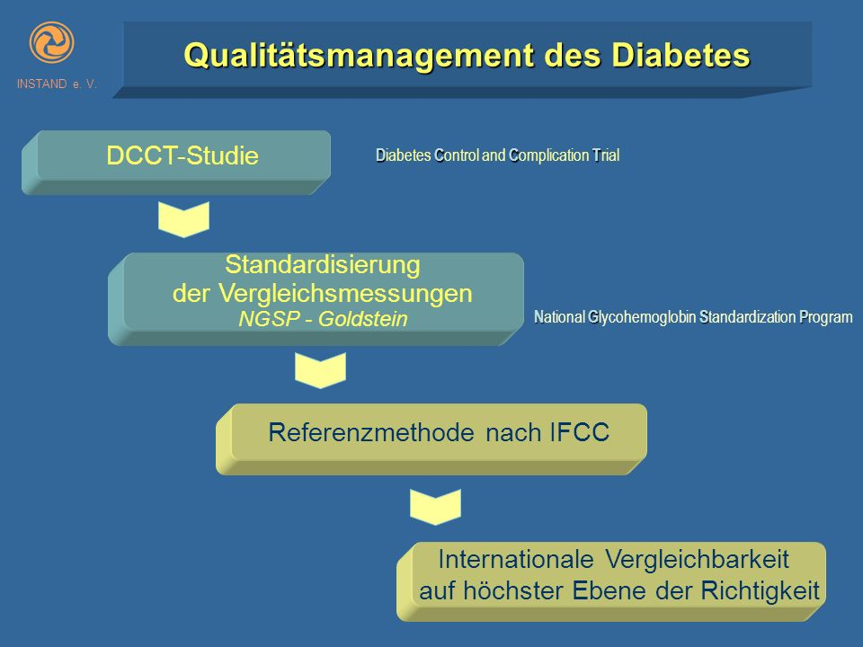 Qualitätsmanagement des Diabetes