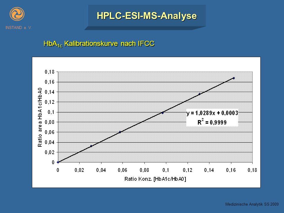 HPLC-ESI-MS-Analyse HbA1c Kalibrationskurve nach IFCC INSTAND e. V.