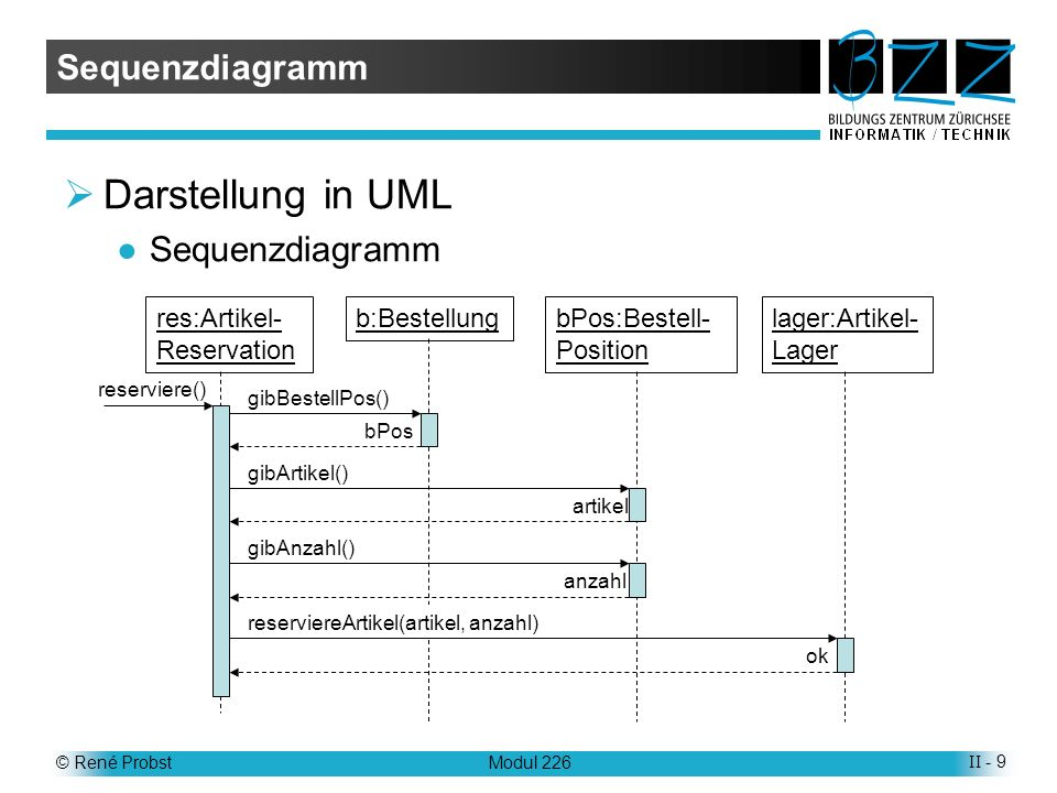 Darstellung in UML Sequenzdiagramm Sequenzdiagramm