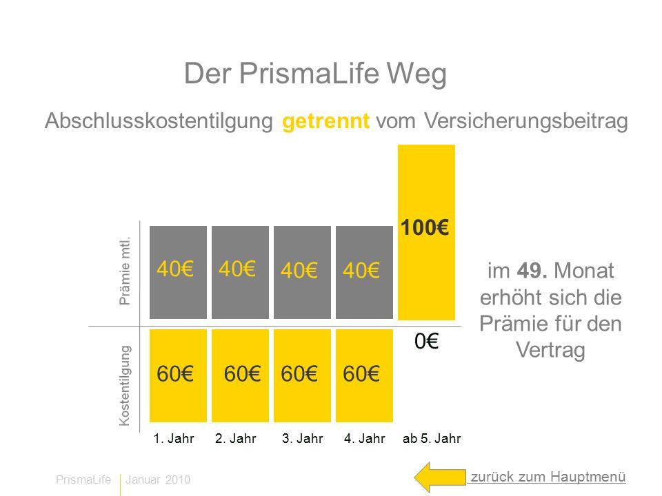 Der PrismaLife Weg Abschlusskostentilgung getrennt vom Versicherungsbeitrag. 100€ 40€ 40€ 40€ 40€