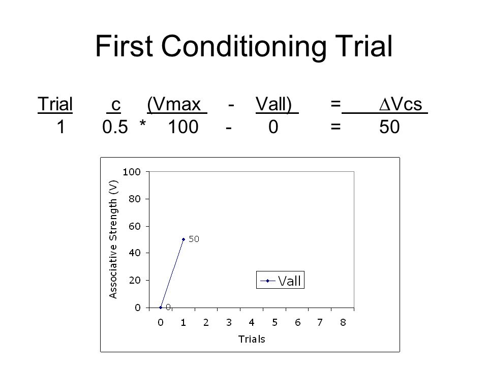 First Conditioning Trial