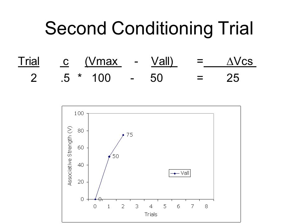Second Conditioning Trial