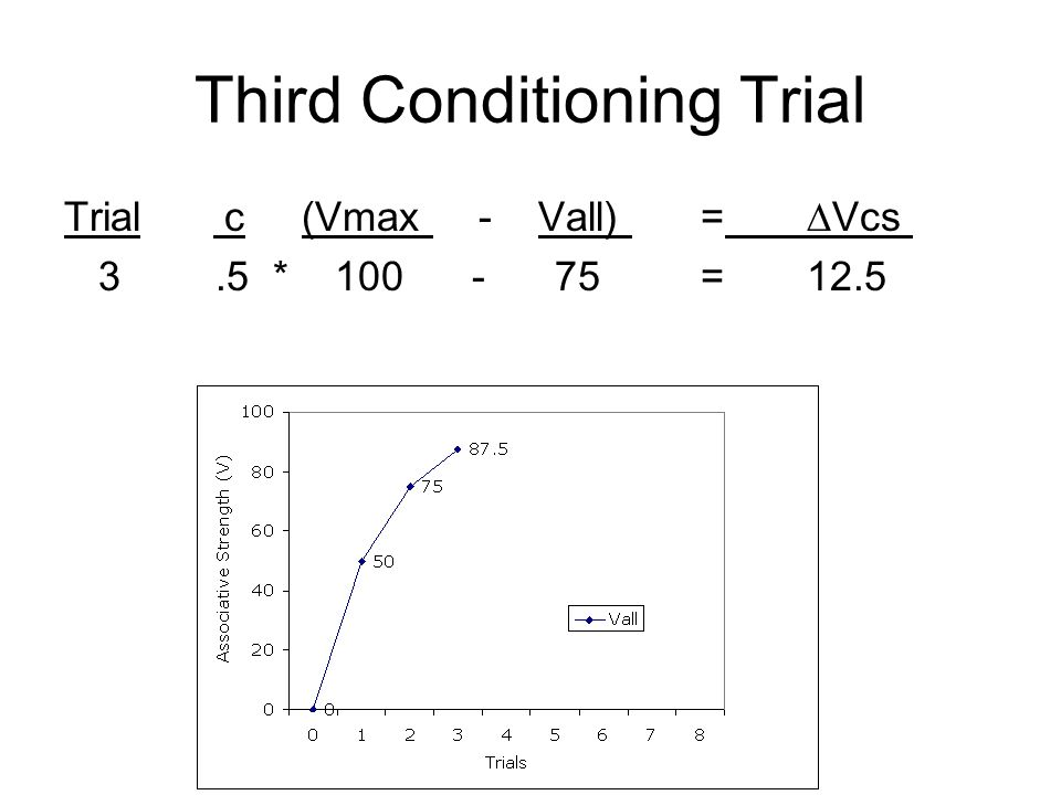 Third Conditioning Trial