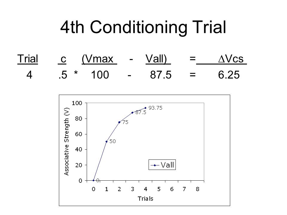 4th Conditioning Trial Trial c (Vmax - Vall) = ∆Vcs