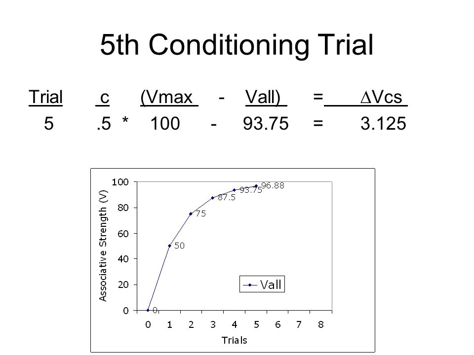 5th Conditioning Trial Trial c (Vmax - Vall) = ∆Vcs