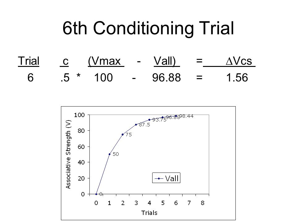 6th Conditioning Trial Trial c (Vmax - Vall) = ∆Vcs