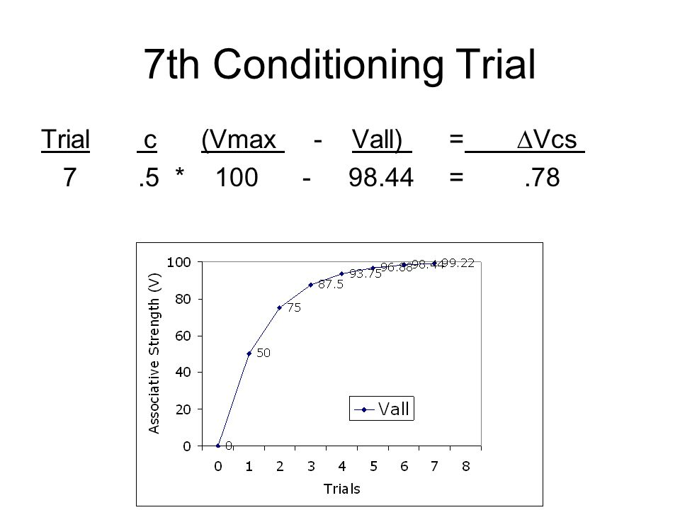 7th Conditioning Trial Trial c (Vmax - Vall) = ∆Vcs