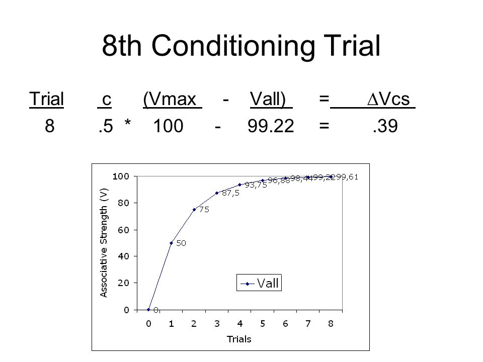 8th Conditioning Trial Trial c (Vmax - Vall) = ∆Vcs
