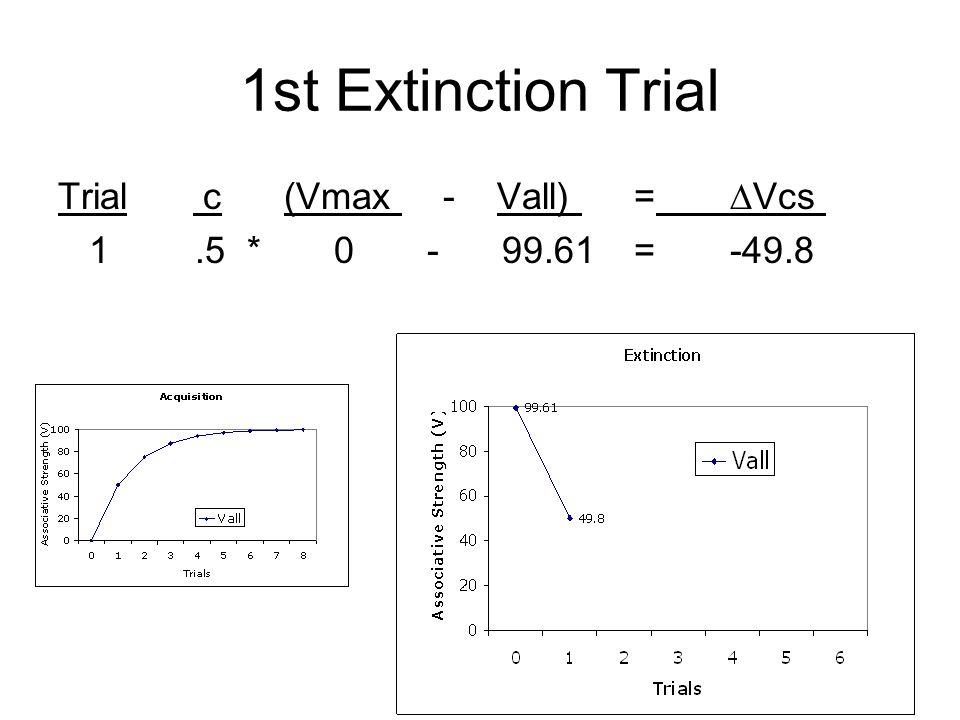 1st Extinction Trial Trial c (Vmax - Vall) = ∆Vcs