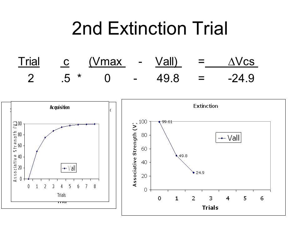 2nd Extinction Trial Trial c (Vmax - Vall) = ∆Vcs