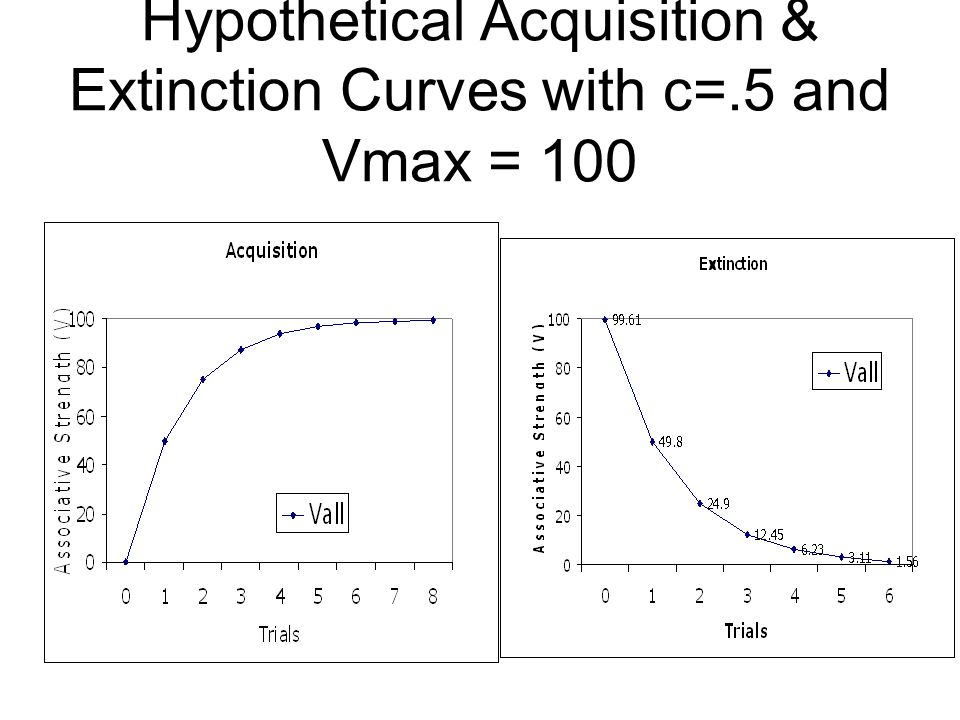 Hypothetical Acquisition & Extinction Curves with c=.5 and Vmax = 100