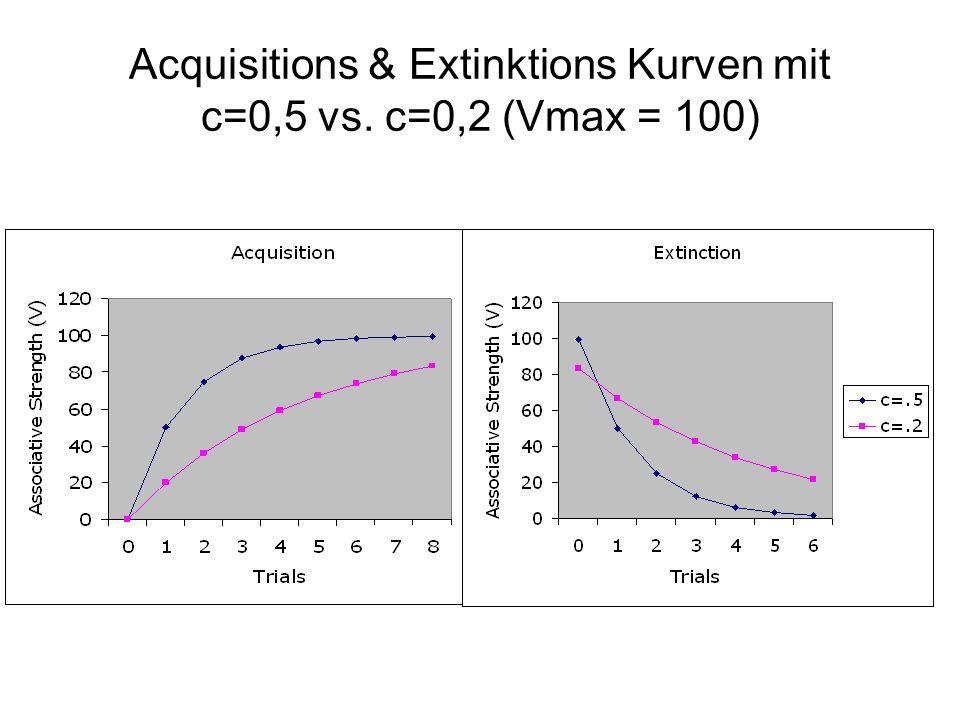 Acquisitions & Extinktions Kurven mit c=0,5 vs. c=0,2 (Vmax = 100)
