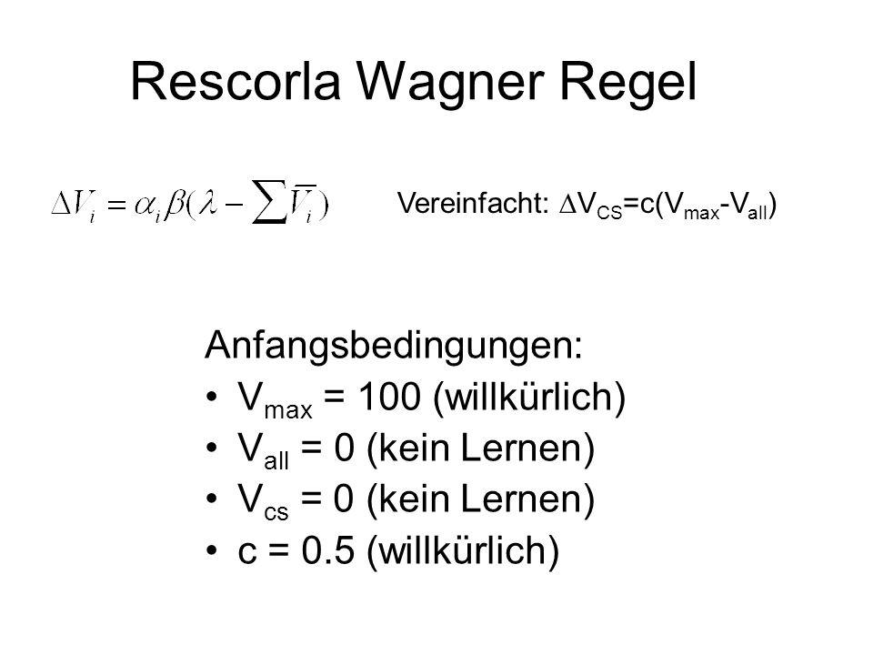 Rescorla Wagner Regel Anfangsbedingungen: Vmax = 100 (willkürlich)