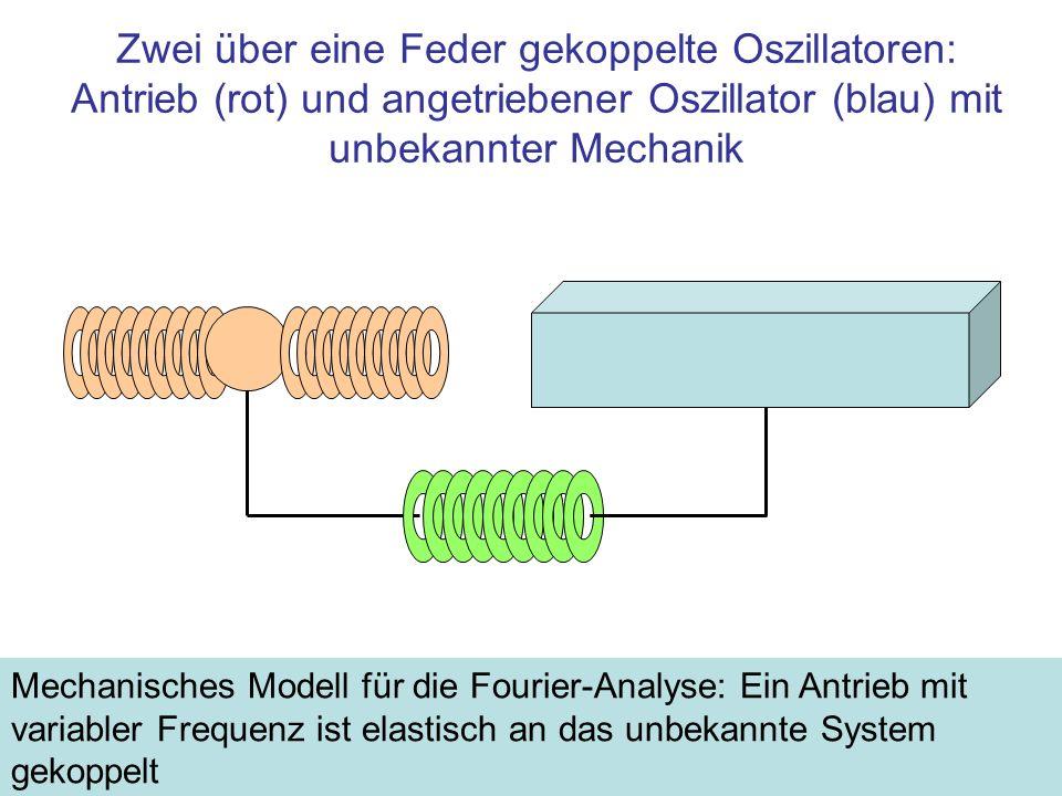 Zwei über eine Feder gekoppelte Oszillatoren: Antrieb (rot) und angetriebener Oszillator (blau) mit unbekannter Mechanik