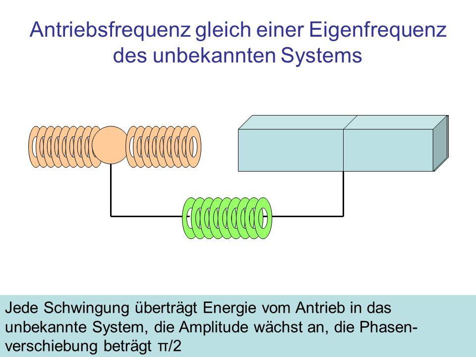 Antriebsfrequenz gleich einer Eigenfrequenz des unbekannten Systems