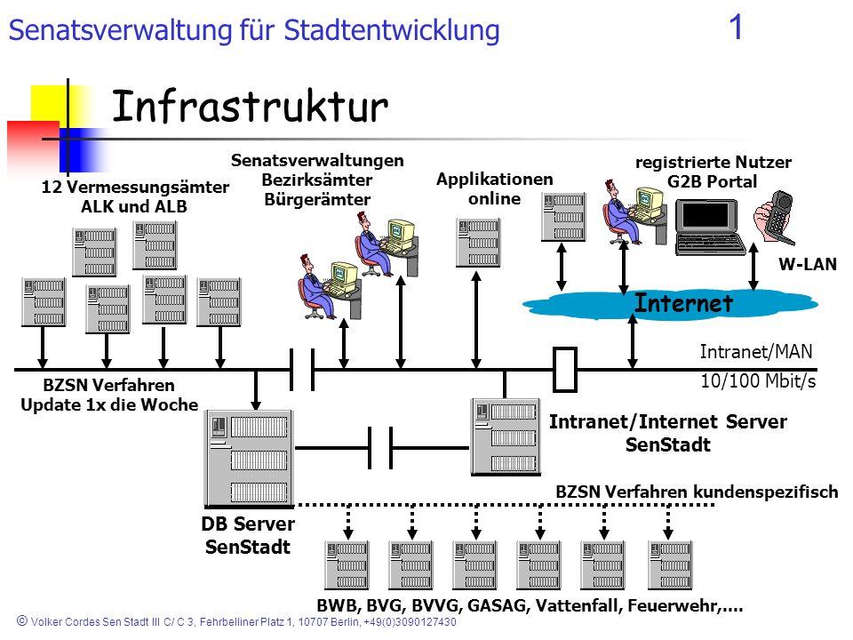 Infrastruktur Internet Intranet/MAN 10/100 Mbit/s