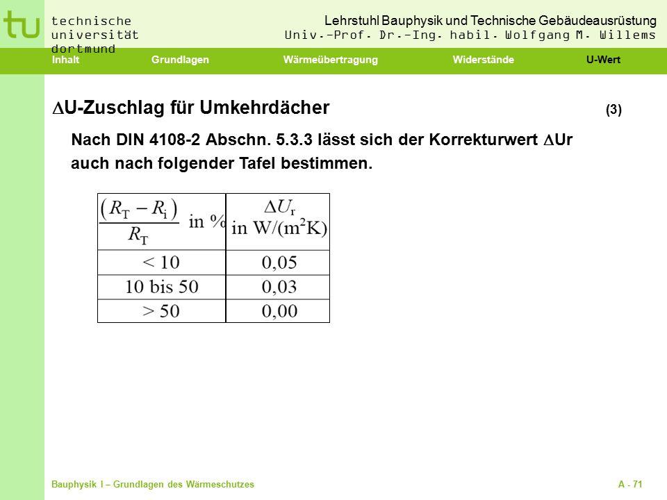 U-Zuschlag für Umkehrdächer (3)
