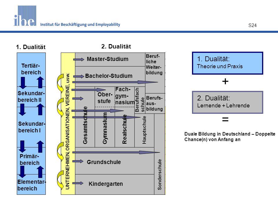 + = 1. Dualität: Theorie und Praxis 2. Dualität: Lernende + Lehrende