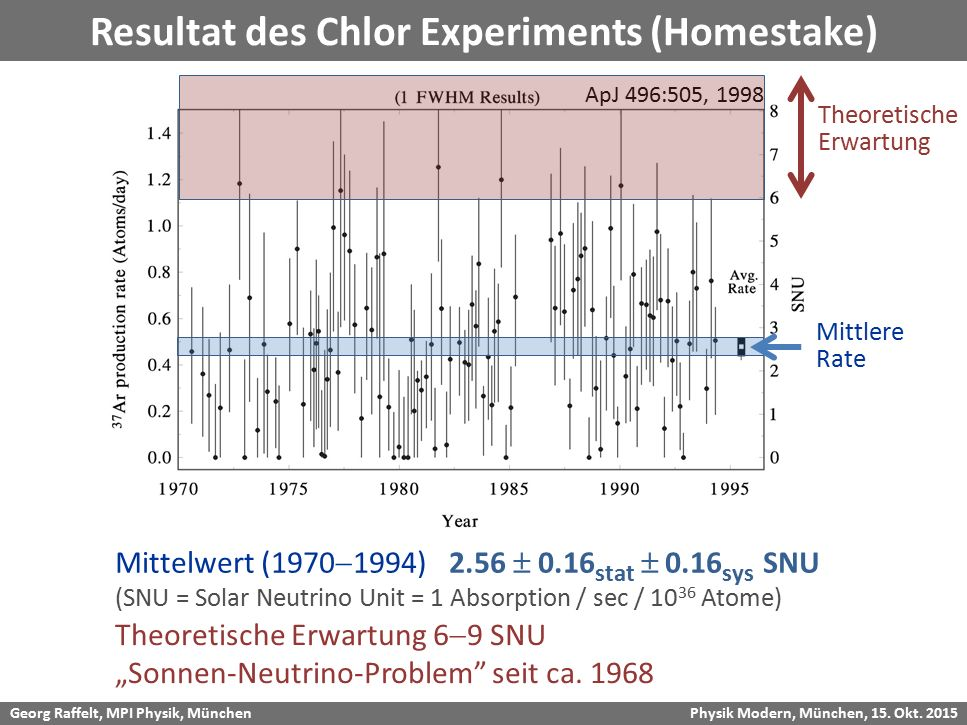 Resultat des Chlor Experiments (Homestake)