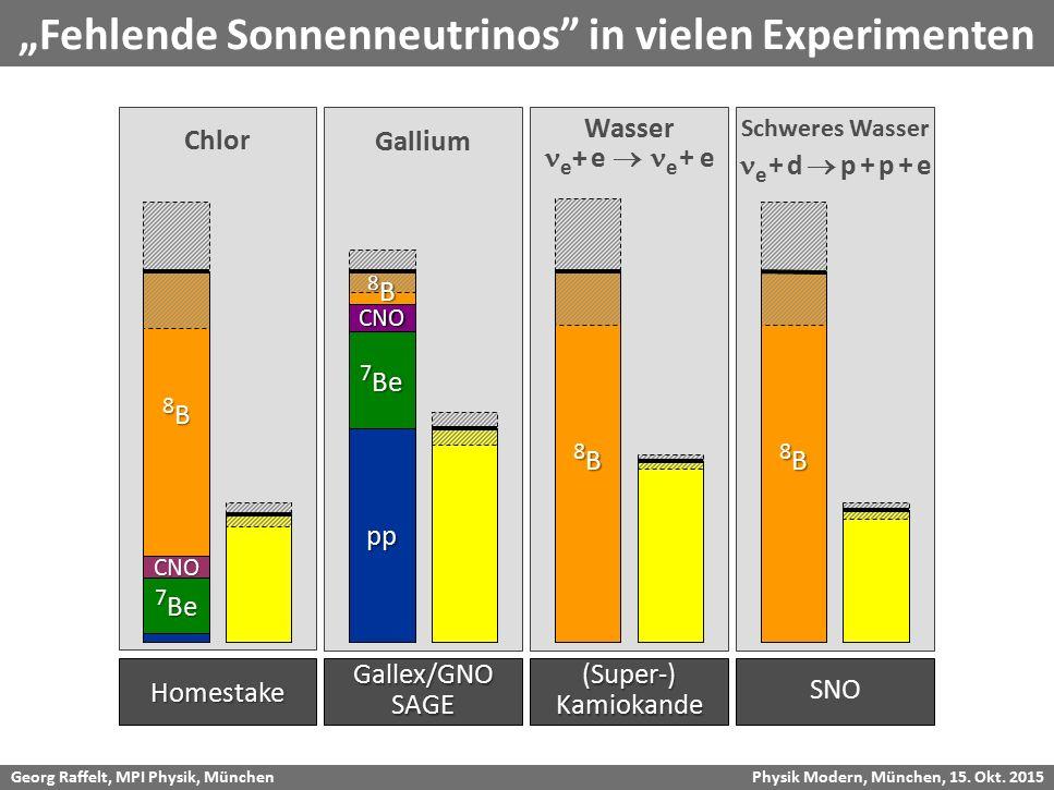 """""""Fehlende Sonnenneutrinos in vielen Experimenten"""