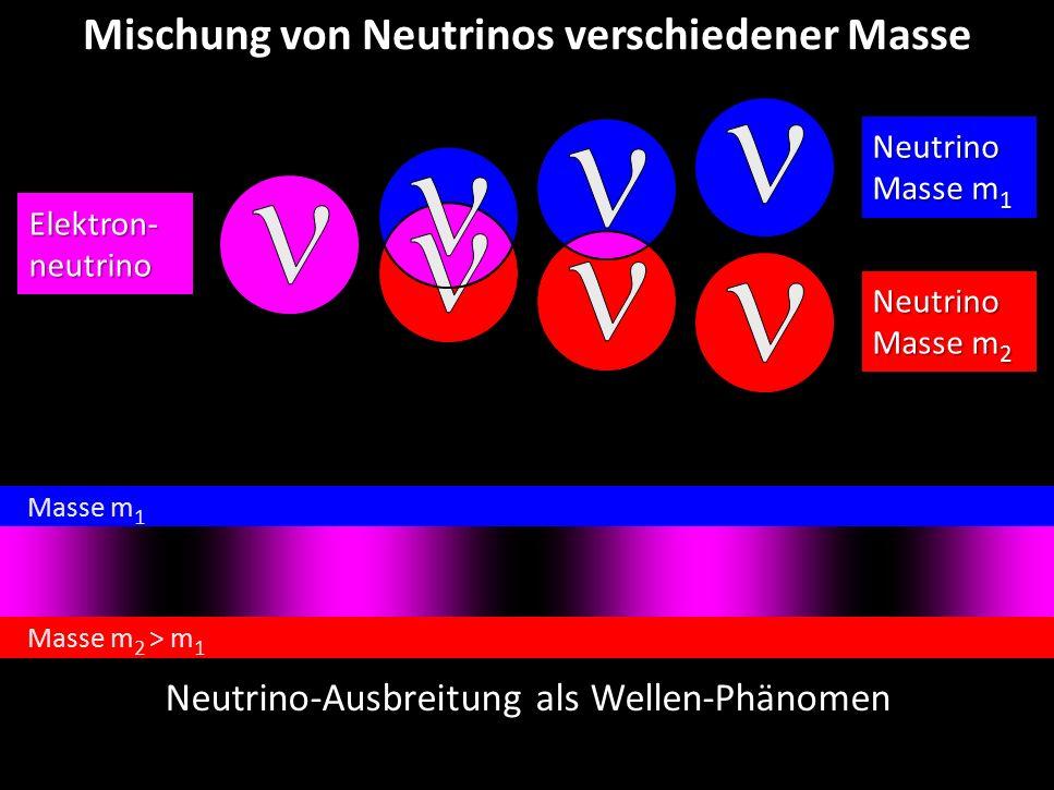 Mischung von Neutrinos verschiedener Masse
