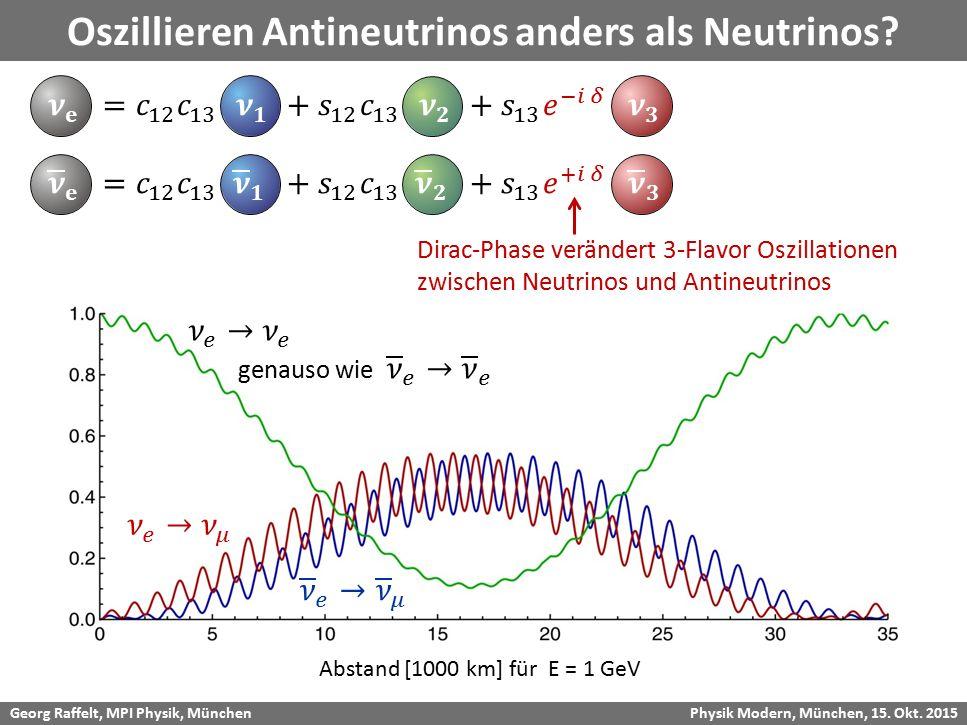 Oszillieren Antineutrinos anders als Neutrinos