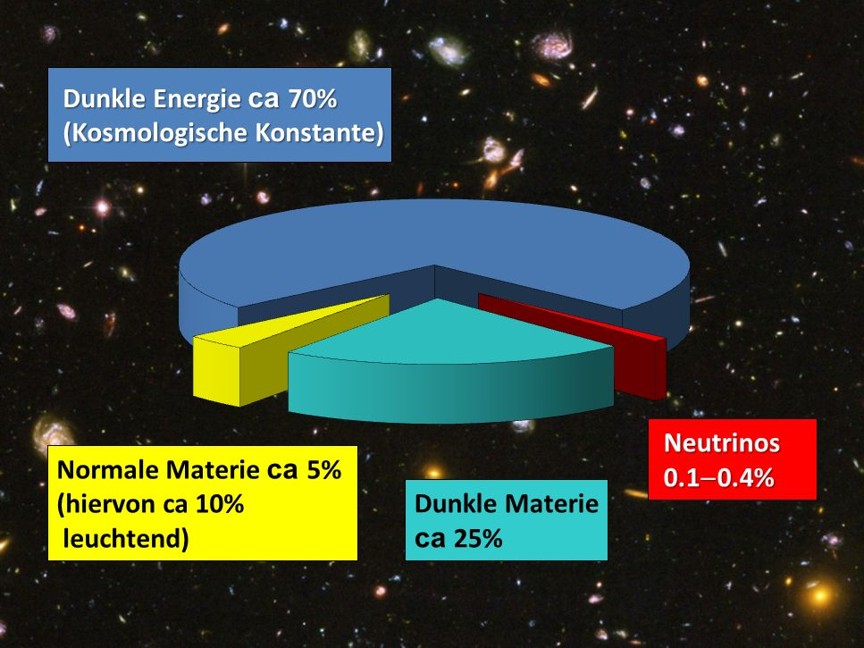 Pie Chart of Dark Matter of the Universe