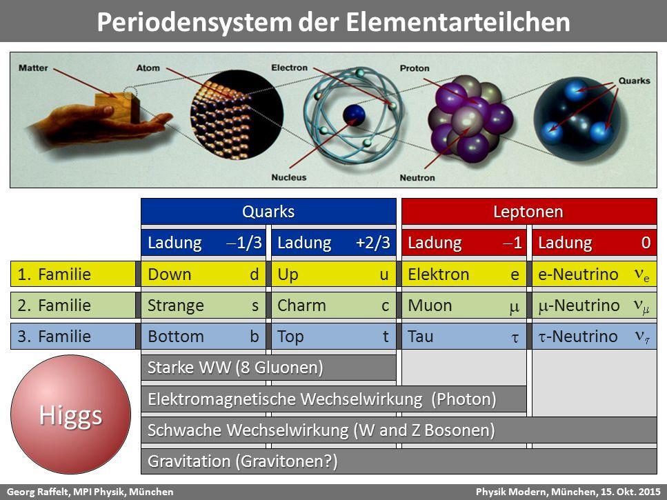 Periodensystem der Elementarteilchen