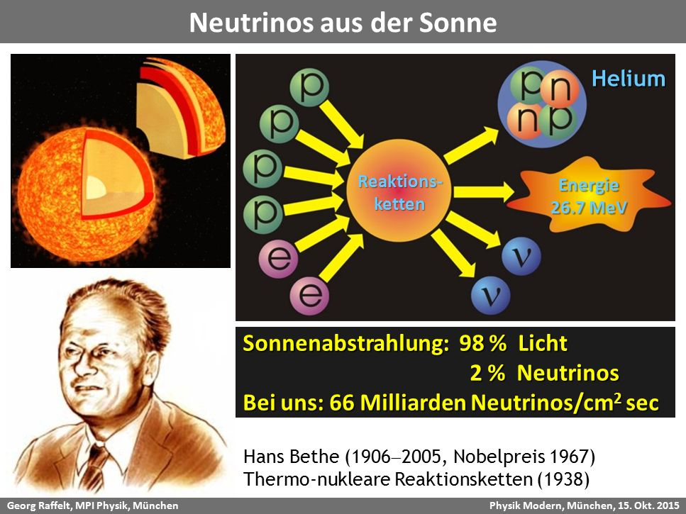 Neutrinos aus der Sonne