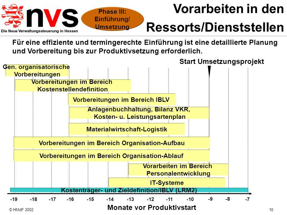Ressorts/Dienststellen